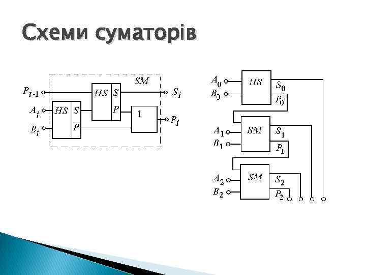 Схеми суматорів