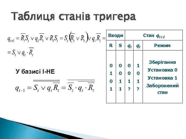 Таблиця станів тригера Стан qt+1 Входи R У базисі І-НЕ S qt qt 0