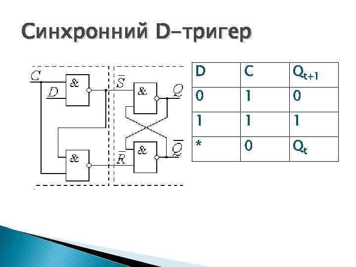 Синхронний D-тригер D C Qt+1 0 1 1 1 * 0 Qt