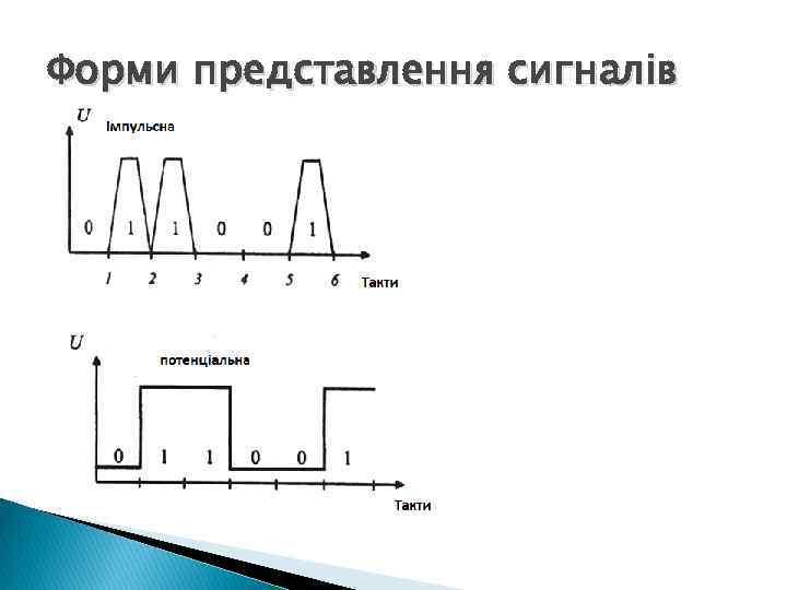 Форми представлення сигналів