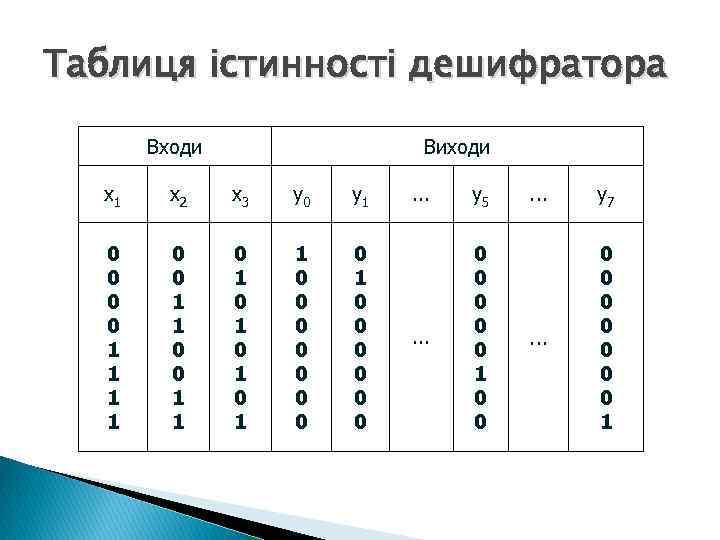 Таблиця істинності дешифратора Входи Виходи x 1 x 2 x 3 y 0 y