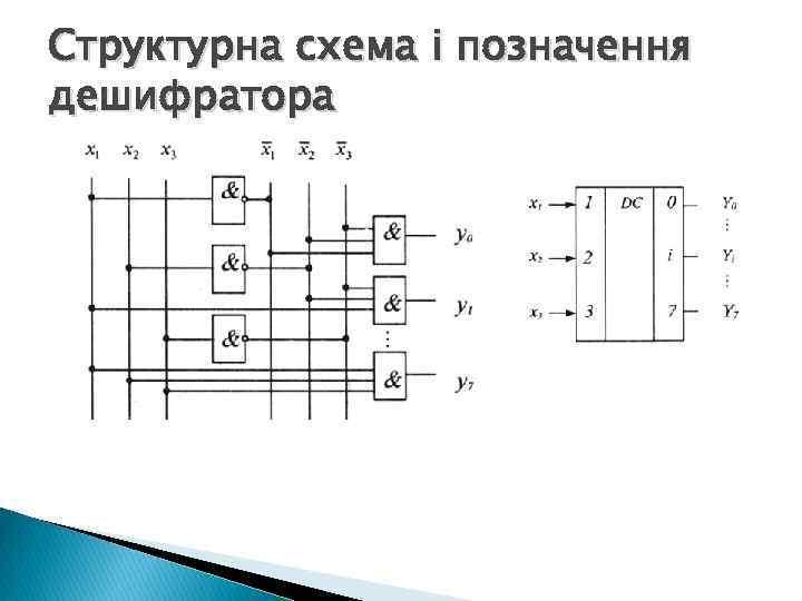 Структурна схема і позначення дешифратора