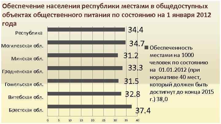 Обеспечение населения республики местами в общедоступных объектах общественного питания по состоянию на 1 января