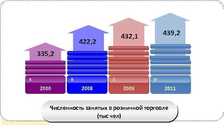 335, 2 A • Розничный товарооборот за 439, 2 432, 1 январь-октябрь 2012 вырос