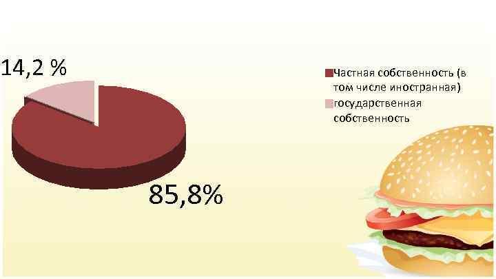 14, 2 % Частная собственность (в том числе иностранная) государственная собственность 85, 8%