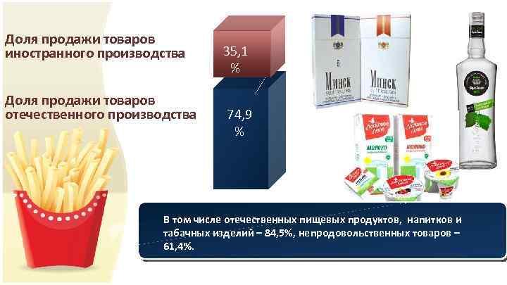 Доля продажи товаров иностранного производства Доля продажи товаров отечественного производства 35, 1 % 74,