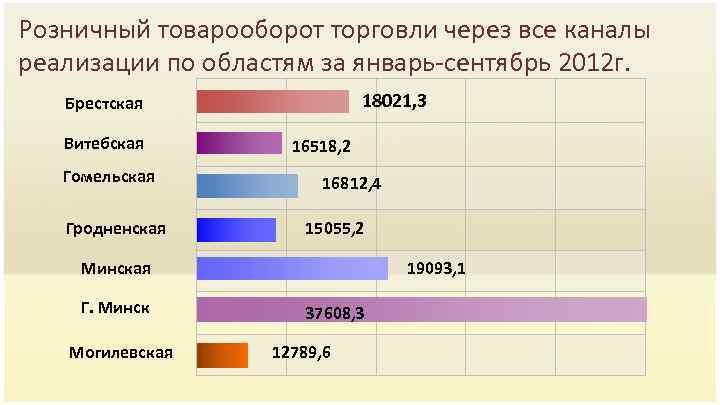 Розничный товарооборот торговли через все каналы реализации по областям за январь-сентябрь 2012 г. 18021,