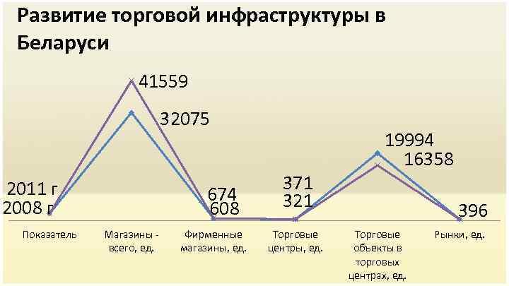 Развитие торговой инфраструктуры в Беларуси 41559 32075 2011 г 2008 г Показатель 674 608