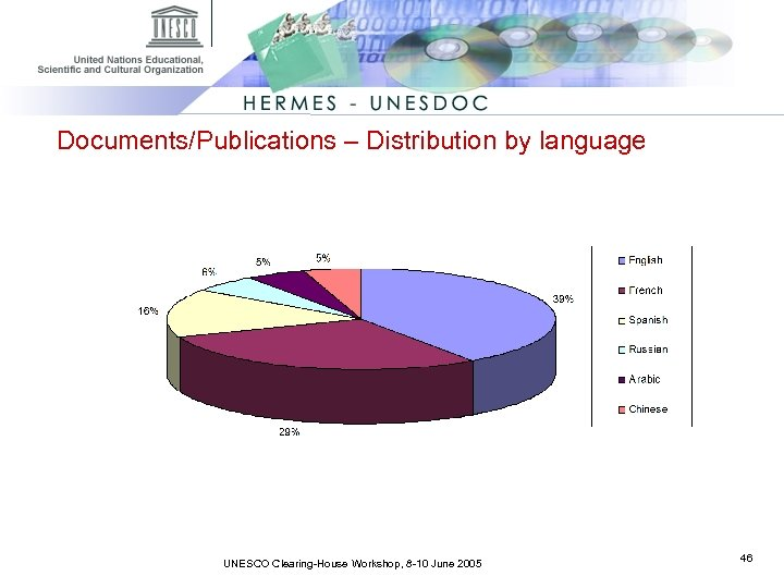 Documents/Publications – Distribution by language UNESCO Clearing-House Workshop, 8 -10 June 2005 46