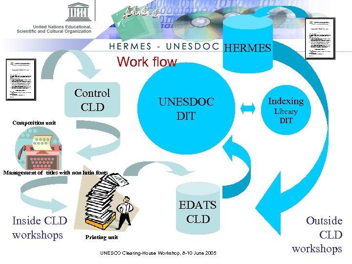 HERMES Work flow Control CLD Composition unit UNESDOC DIT Indexing Library DIT Management of