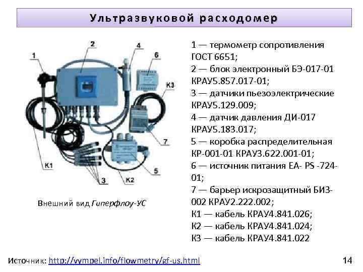 Ультразвуковой расходомер Внешний вид Гиперфлоу-УС 1 — термометр сопротивления ГОСТ 6651; 2 — блок