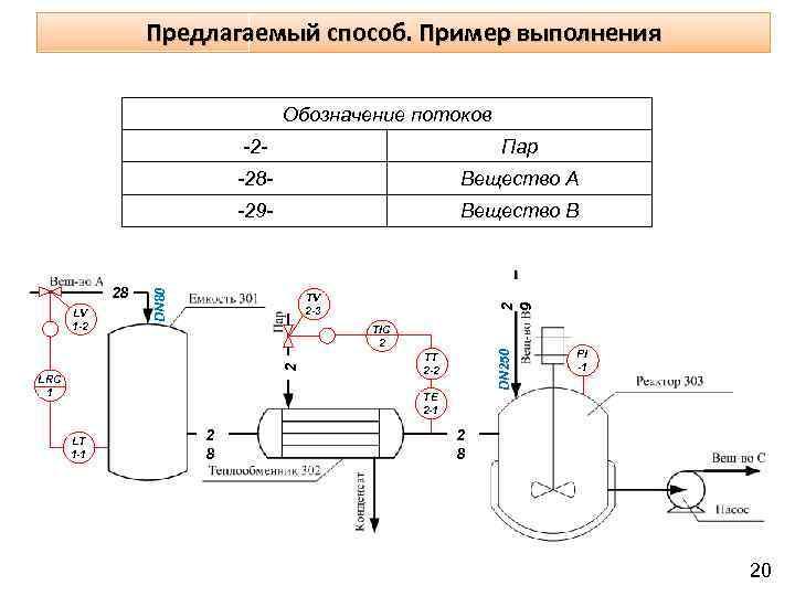 Предлагаемый способ. Пример выполнения Обозначение потоков -28 - Вещество В 2 9 ТV 2