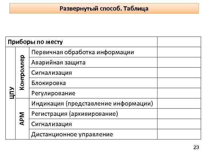 Развернутый способ. Таблица АРМ ЦПУ Контроллер Приборы по месту Первичная обработка информации Аварийная защита