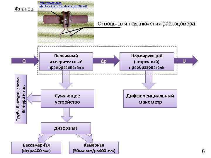 Фланец http: //www. bemelectronics. ru/produkts. php? id=47 Отводы для подключения расходомера Труба Вентури, сопло