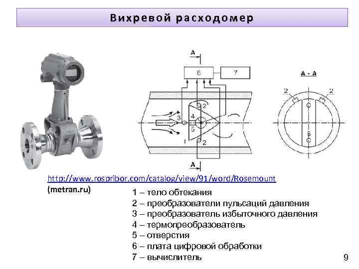 Вихревой расходомер http: //www. rospribor. com/catalog/view/91/word/Rosemount (metran. ru) 1 – тело обтекания 2 –