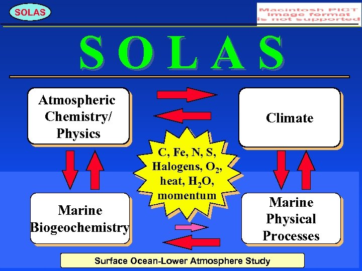 SOLAS Atmospheric Chemistry/ Physics Climate C, Fe, N, S, Halogens, O 2, heat, H