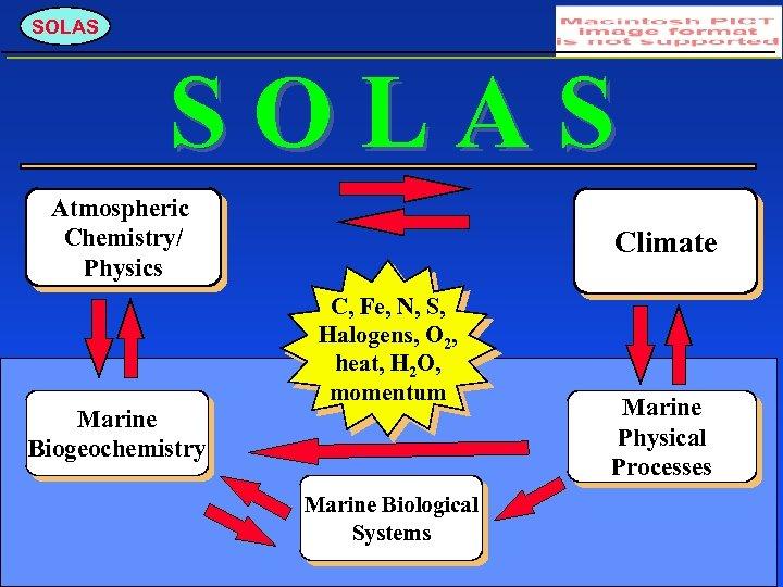 SOLAS Atmospheric Chemistry/ Physics Marine Biogeochemistry Climate C, Fe, N, S, Halogens, O 2,