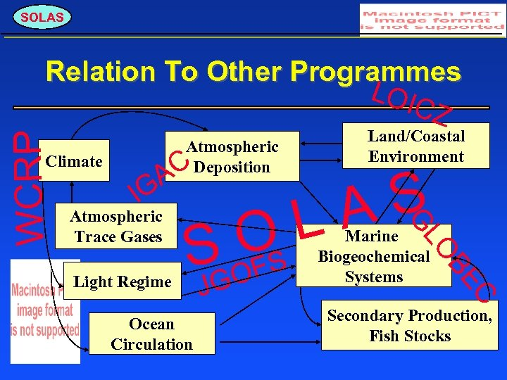 SOLAS Atmospheric Deposition C A Climate IG C Ocean Circulation GO J Marine Biogeochemical