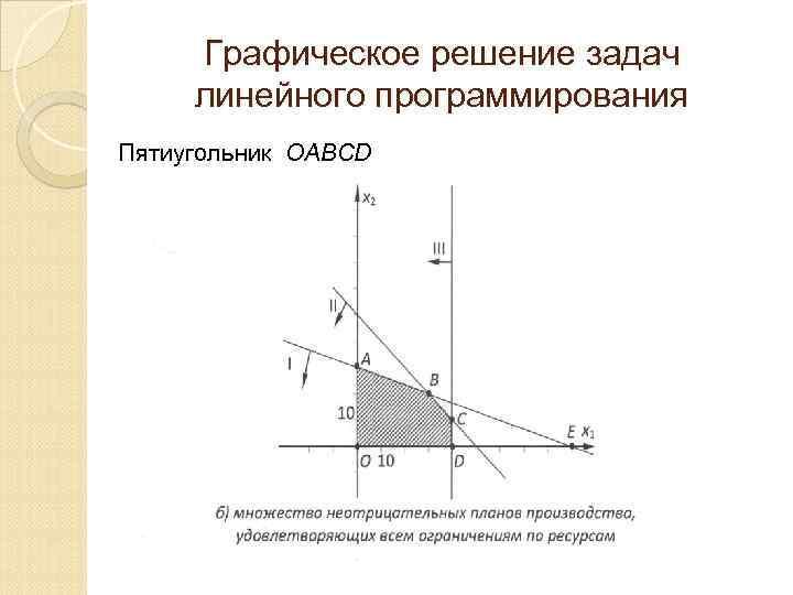 Графическое решение задач линейного программирования Пятиугольник ОАВСD