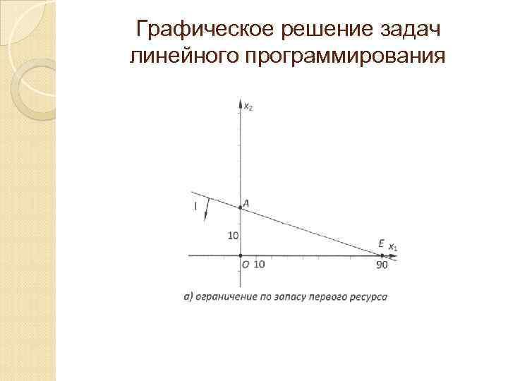 Графическое решение задач линейного программирования