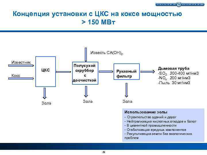 Концепция установки с ЦКС на коксе мощностью > 150 MВт Известь CA(OH)2 Известняк ЦКС