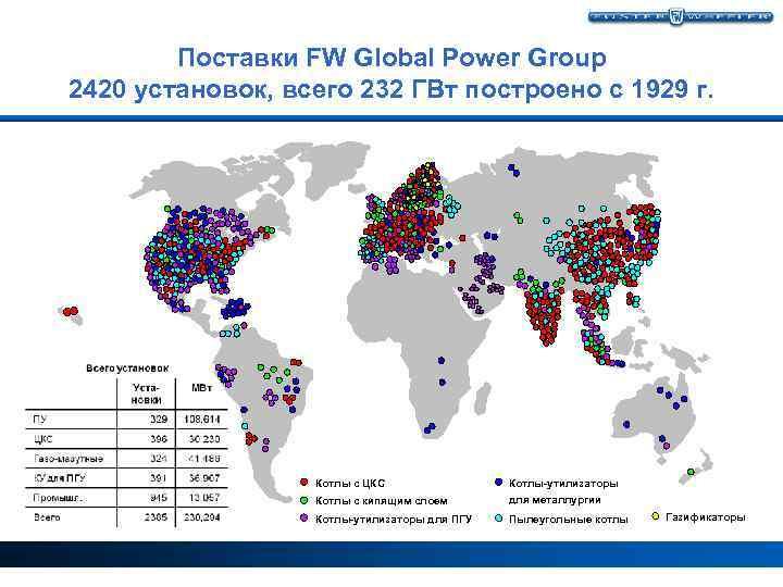Поставки FW Global Power Group 2420 установок, всего 232 ГВт построено с 1929 г.