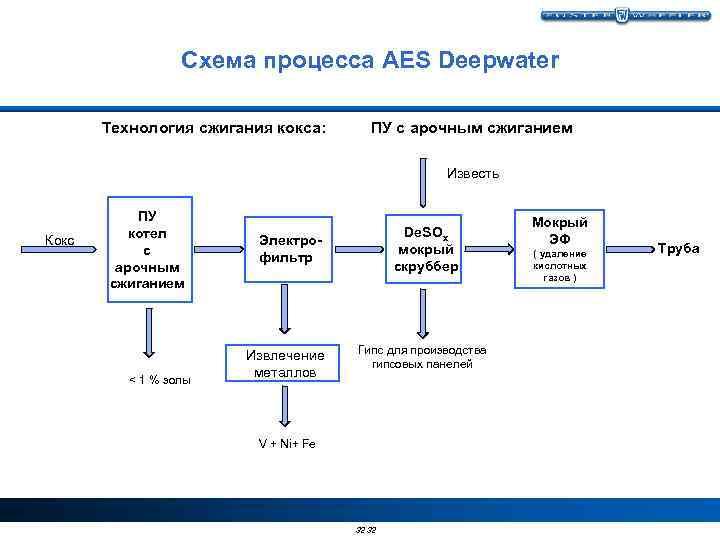 Схема процесса AES Deepwater Технология сжигания кокса: ПУ с арочным сжиганием Известь Кокс ПУ