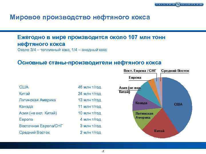 Мировое производство нефтяного кокса Ежегодно в мире производится около 107 млн тонн нефтяного кокса