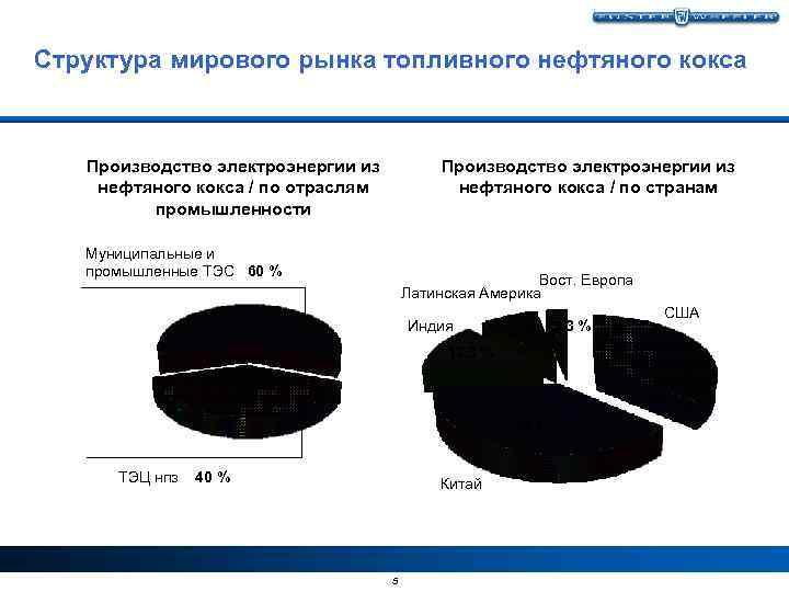 Структура мирового рынка топливного нефтяного кокса Производство электроэнергии из нефтяного кокса / по отраслям