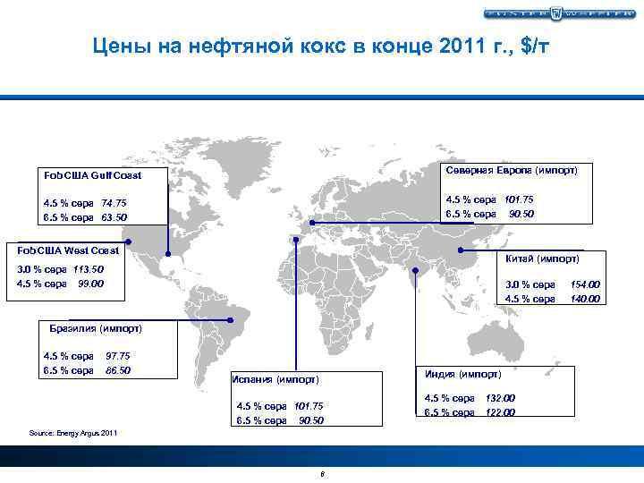 Цены на нефтяной кокс в конце 2011 г. , $/т Северная Европа (импорт) Fob