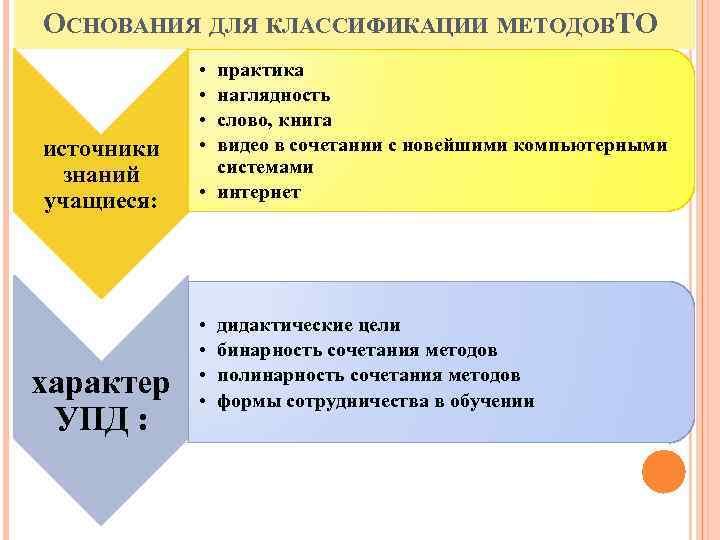 ОСНОВАНИЯ ДЛЯ КЛАССИФИКАЦИИ МЕТОДОВ О Т источники знаний учащиеся: характер УПД : • •