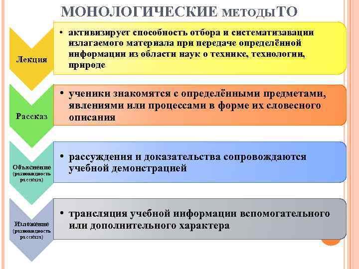 МОНОЛОГИЧЕСКИЕ МЕТОДЫ ТО Лекция Рассказ Объяснение (разновидность рассказа) Изложение (разновидность рассказа) • активизирует способность