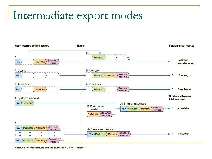 Intermadiate export modes