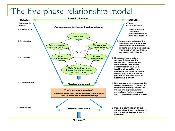 The five-phase relationship model