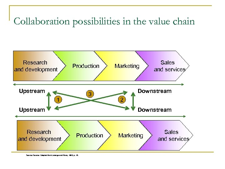 Collaboration possibilities in the value chain Research and development Production Upstream 3 1 Upstream