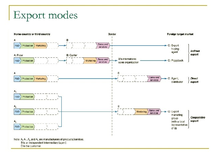 Export modes