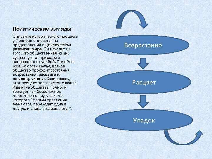 Политические взгляды Описание исторического процесса у Полибия опирается на представления о циклическом развитии мира.