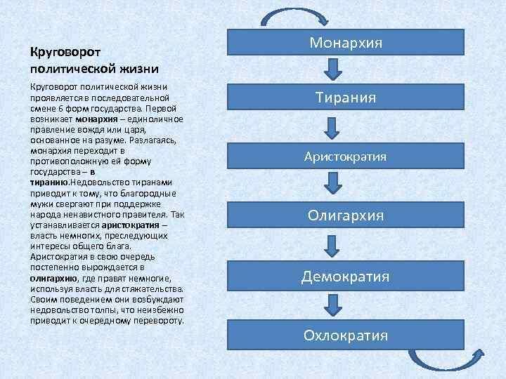 Круговорот политической жизни проявляется в последовательной смене 6 форм государства. Первой возникает монархия –