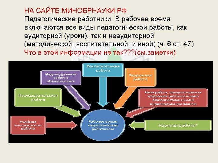 НА САЙТЕ МИНОБРНАУКИ РФ Педагогические работники. В рабочее время включаются все виды педагогической работы,