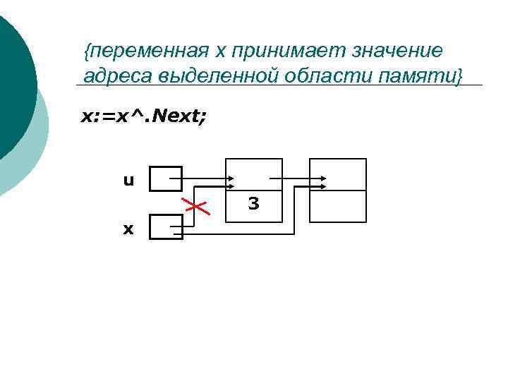 {переменная х принимает значение адреса выделенной области памяти} x: =x^. Next; u 3 x