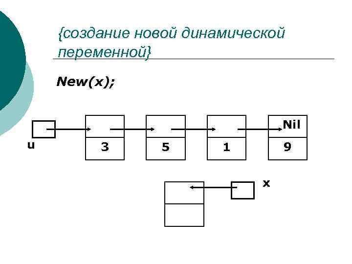 {создание новой динамической переменной} New(x); Nil u 3 5 1 9 x