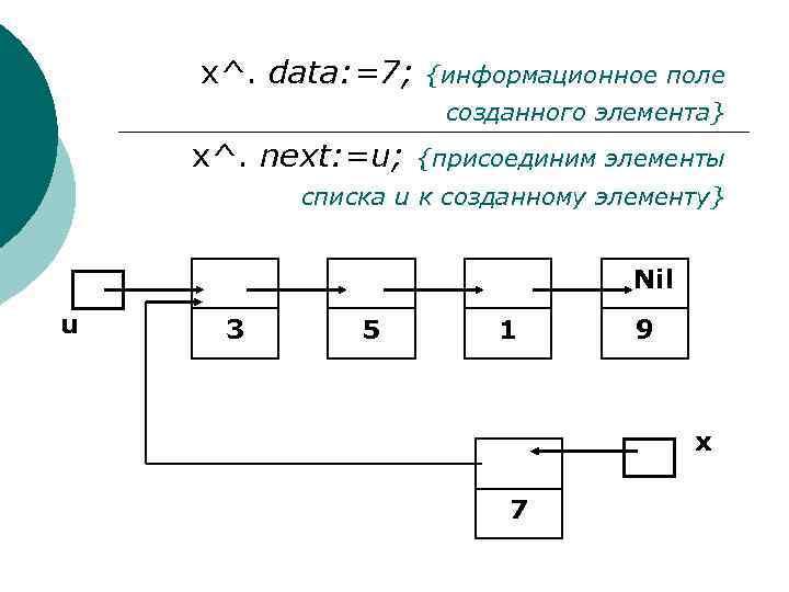x^. data: =7; {информационное поле созданного элемента} x^. next: =u; {присоединим элементы списка u