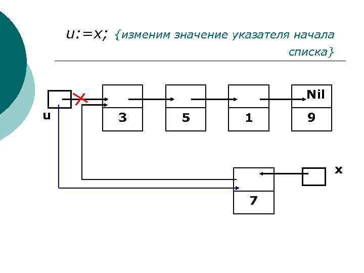 u: =x; {изменим значение указателя начала списка} Nil u 3 5 1 9 x