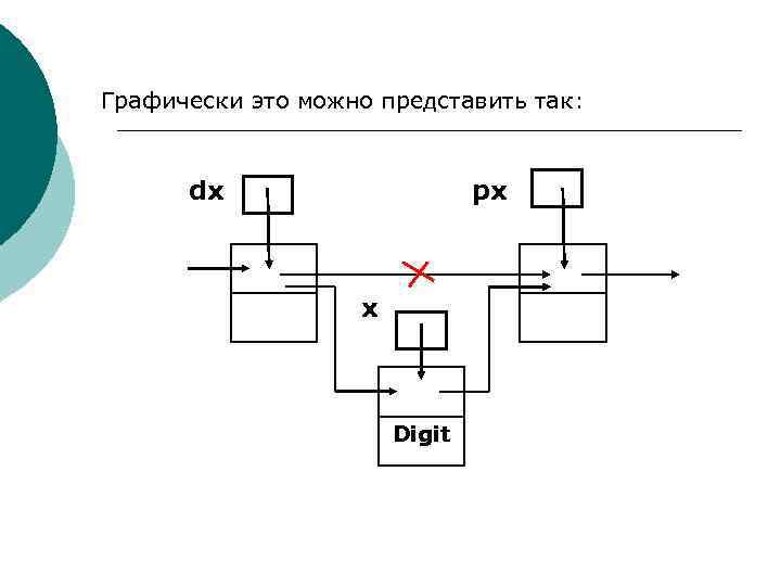 Графически это можно представить так: dx px x Digit