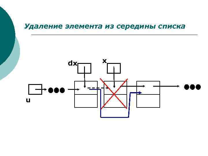 Удаление элемента из середины списка dx u x