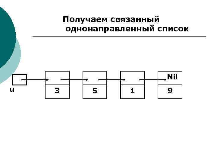 Получаем связанный однонаправленный список Nil u 3 5 1 9