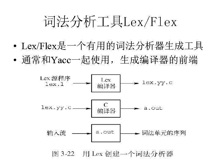 词法分析 具Lex/Flex • Lex/Flex是一个有用的词法分析器生成 具 • 通常和Yacc一起使用,生成编译器的前端