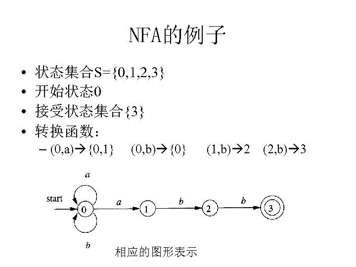 NFA的例子 • • 状态集合S={0, 1, 2, 3} 开始状态0 接受状态集合{3} 转换函数: – (0, a) {0,
