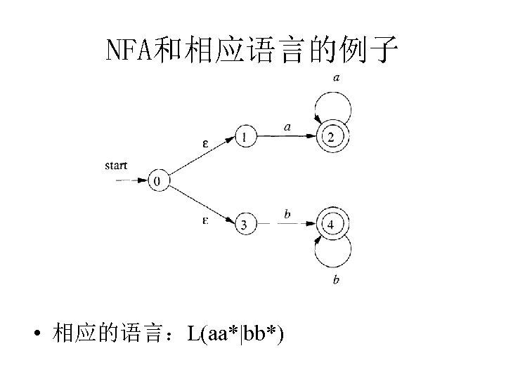 NFA和相应语言的例子 • 相应的语言:L(aa*|bb*)