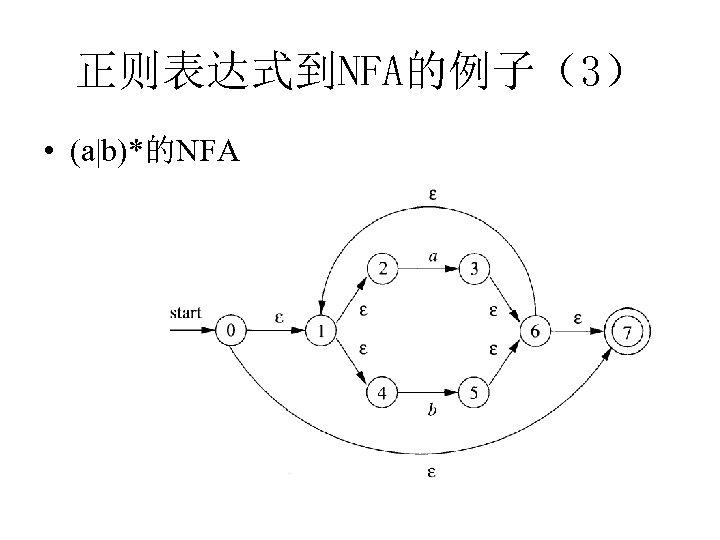 正则表达式到NFA的例子(3) • (a b)*的NFA